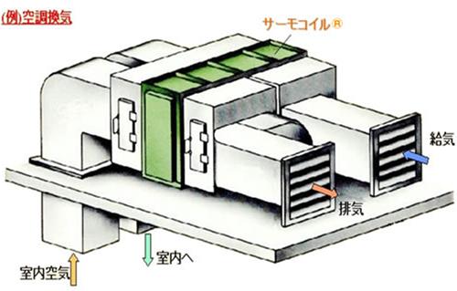 空調廃棄排熱回収フロー